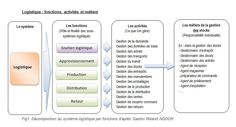 activites-logistiques.jpg