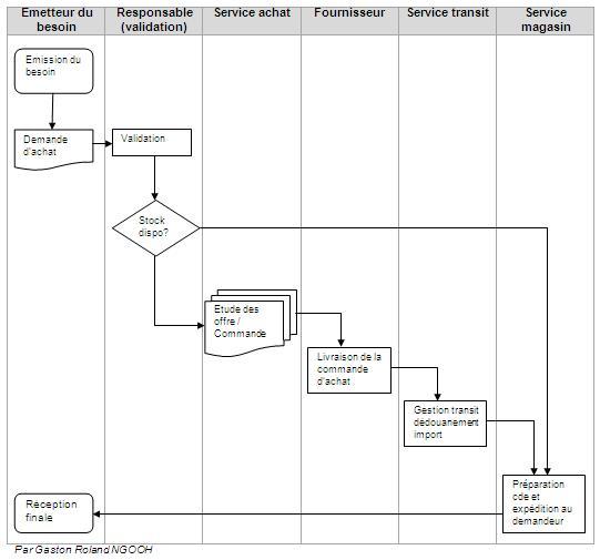 le logigramme  diagramme de flux